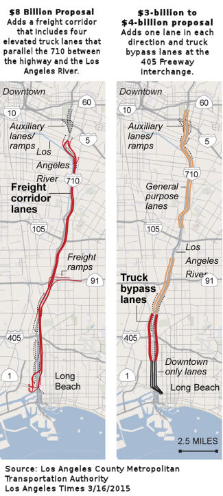 Truck Corridor Alternatives