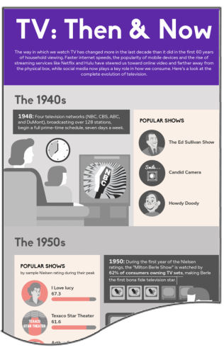 Infographic: Evolution of TV